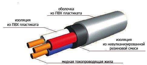 испытание изоляции силовых кабелей